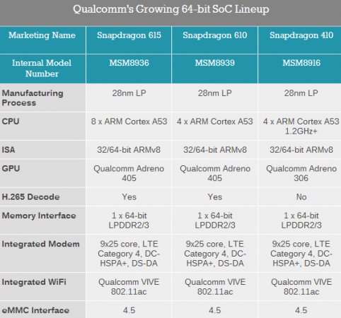 Qualcom-Snapdragon-64-bit-lineup-482x450