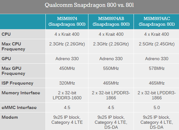 Qualcomm-Snapdragon-800-vs.-801