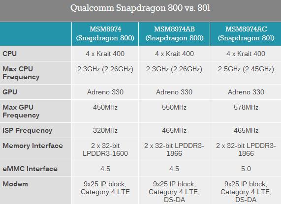 Qualcomm-Snapdragon-800-vs.-801