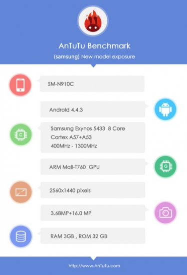 AnTuTu-benchmark-Samsung-Galaxy-Note-4_83517_1