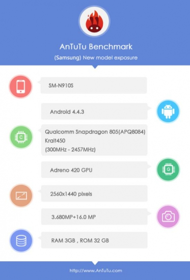 AnTuTu-benchmark-Samsung-Galaxy-Note-4_83518_1
