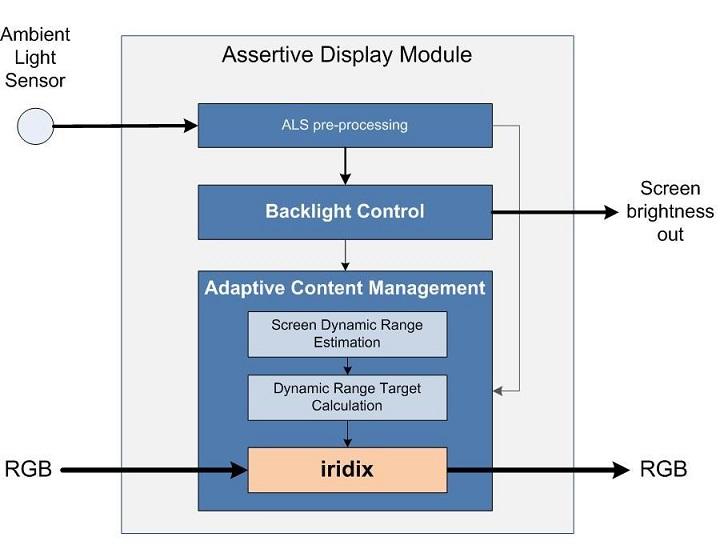 AssertiveDisplayTechnology2