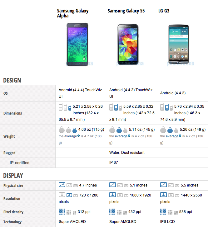 galaxy alpha vs s5 vs g3
