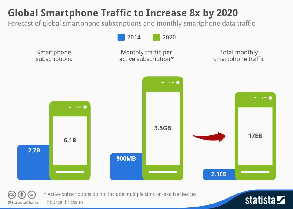 Global_Smartphone_Traffic