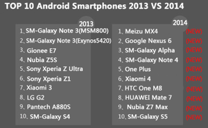 AnTuTu-lists-the-top-10-Android-phones-for-2014