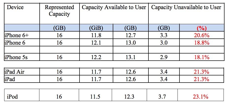 Capacita e spazio disponibile Apple