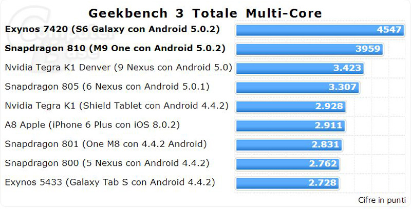 GeekBench-3-Totale-Multi-core