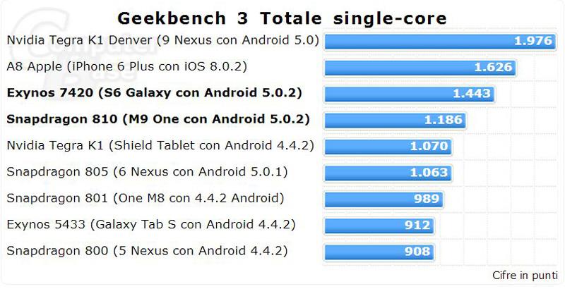GeekBench-3-Totale-Single-core1