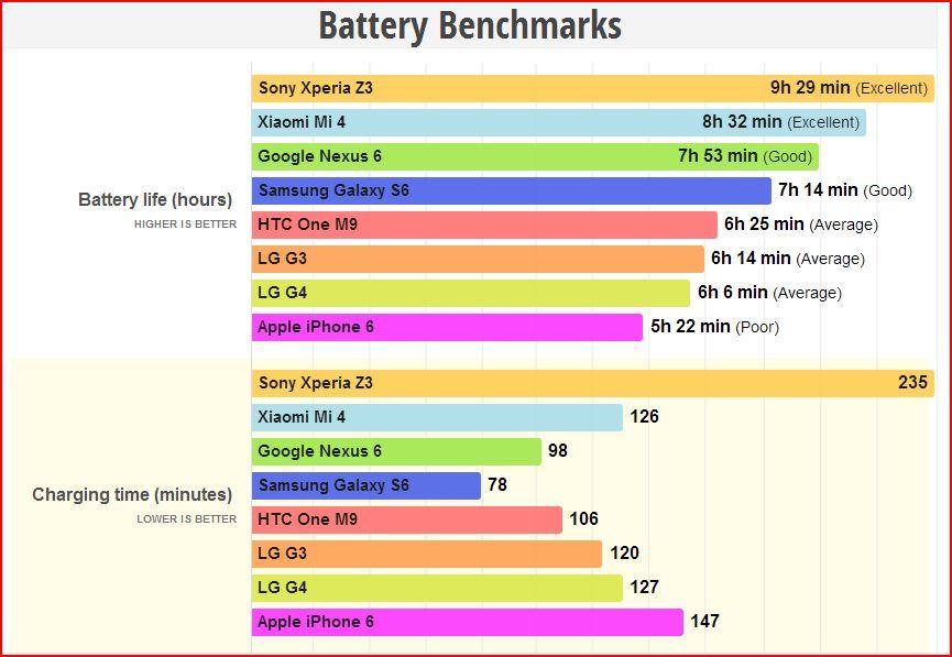 G4 Benchmark Batteria