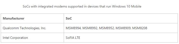 750x187xTabella-soc-supportati-windows-10.jpg.pagespeed.ic.-t9mZLLx9Q