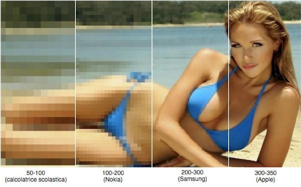 Cos'è la risoluzione e come calcolare la densità di Pixel