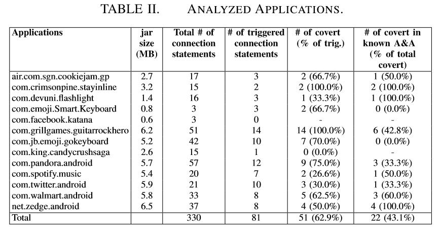 Applicazioni e connessioni segrete ai server