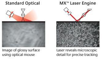 tecnologia mouse ottico e laser