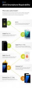 smartphone più facile da riparare